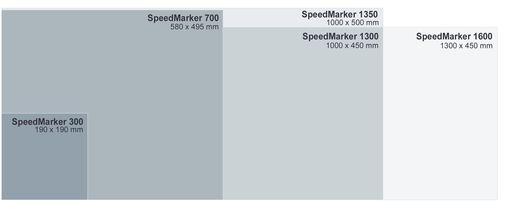Delovna površina SpeedMarker